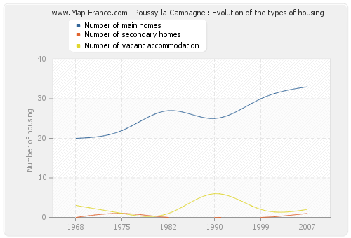 Poussy-la-Campagne : Evolution of the types of housing