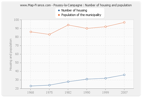 Poussy-la-Campagne : Number of housing and population