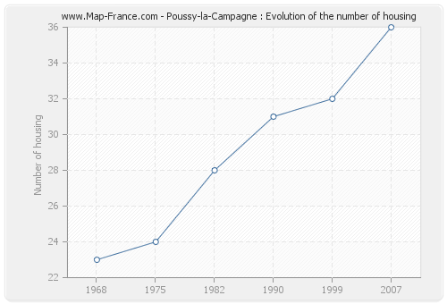 Poussy-la-Campagne : Evolution of the number of housing