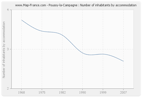 Poussy-la-Campagne : Number of inhabitants by accommodation