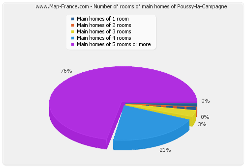 Number of rooms of main homes of Poussy-la-Campagne