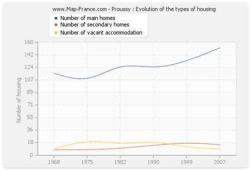 Proussy : Evolution of the types of housing