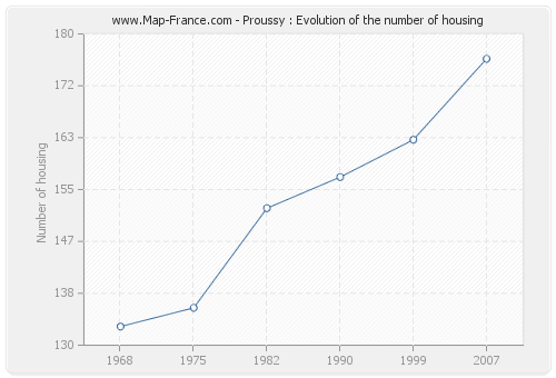 Proussy : Evolution of the number of housing