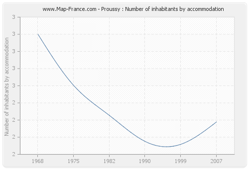 Proussy : Number of inhabitants by accommodation