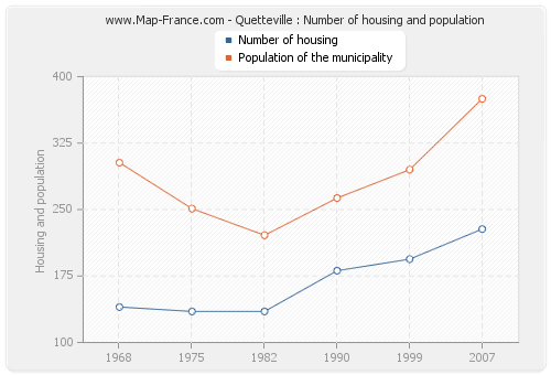 Quetteville : Number of housing and population
