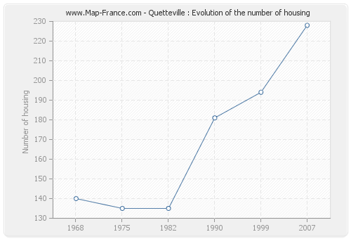 Quetteville : Evolution of the number of housing