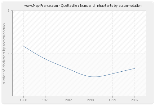 Quetteville : Number of inhabitants by accommodation