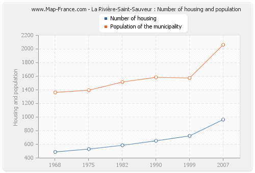 La Rivière-Saint-Sauveur : Number of housing and population