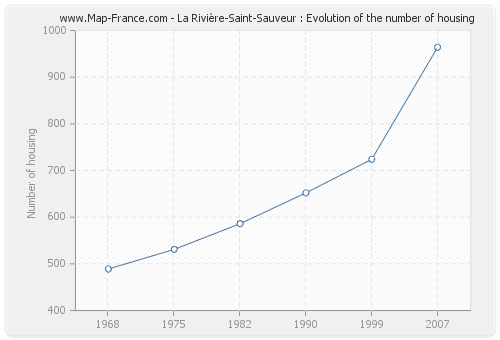 La Rivière-Saint-Sauveur : Evolution of the number of housing