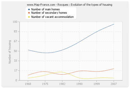 Rocques : Evolution of the types of housing