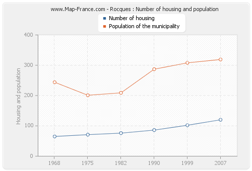 Rocques : Number of housing and population