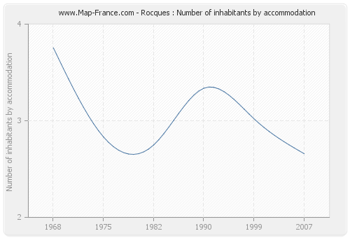 Rocques : Number of inhabitants by accommodation