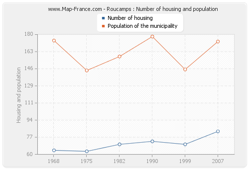Roucamps : Number of housing and population