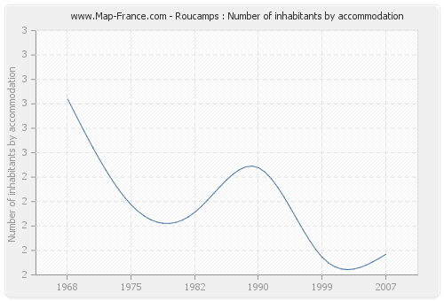 Roucamps : Number of inhabitants by accommodation