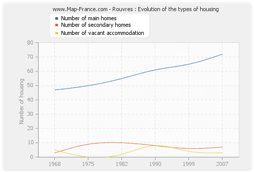 Rouvres : Evolution of the types of housing