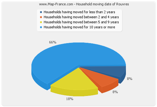 Household moving date of Rouvres