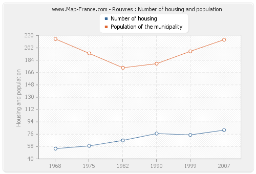 Rouvres : Number of housing and population