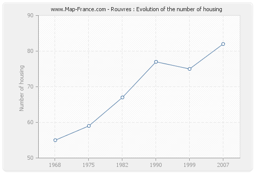 Rouvres : Evolution of the number of housing