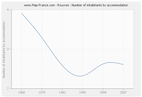 Rouvres : Number of inhabitants by accommodation
