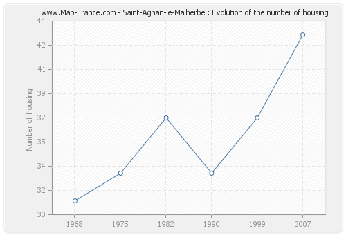 Saint-Agnan-le-Malherbe : Evolution of the number of housing