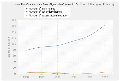 Saint-Aignan-de-Cramesnil : Evolution of the types of housing