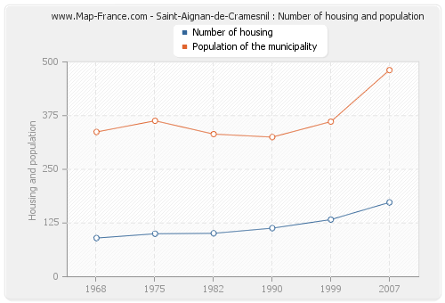 Saint-Aignan-de-Cramesnil : Number of housing and population
