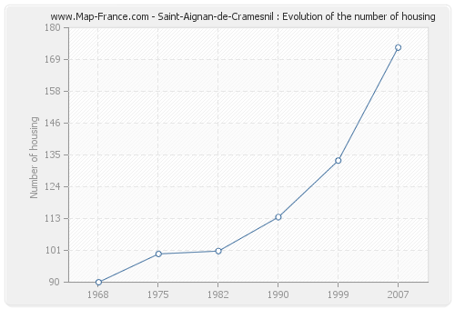 Saint-Aignan-de-Cramesnil : Evolution of the number of housing