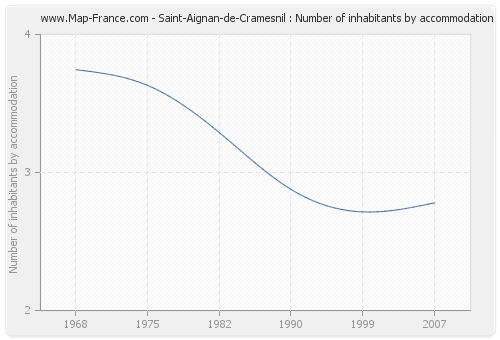 Saint-Aignan-de-Cramesnil : Number of inhabitants by accommodation