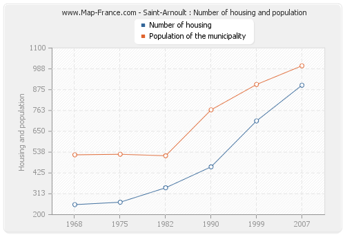 Saint-Arnoult : Number of housing and population