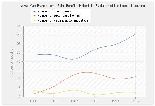 Saint-Benoît-d'Hébertot : Evolution of the types of housing