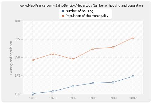 Saint-Benoît-d'Hébertot : Number of housing and population