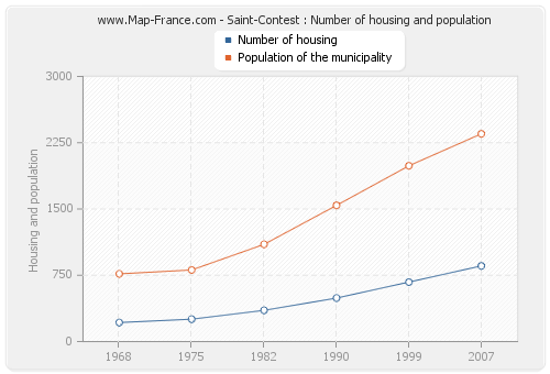 Saint-Contest : Number of housing and population