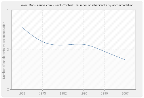 Saint-Contest : Number of inhabitants by accommodation