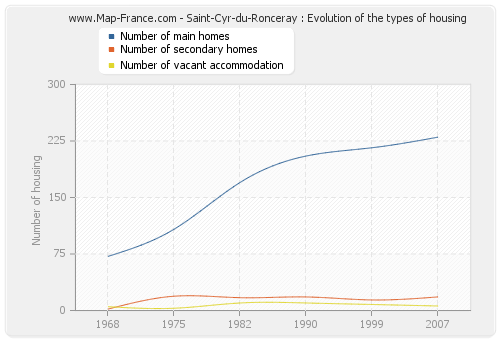 Saint-Cyr-du-Ronceray : Evolution of the types of housing