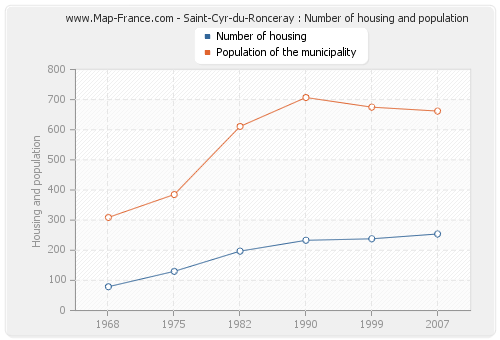 Saint-Cyr-du-Ronceray : Number of housing and population
