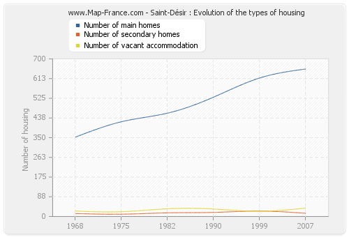 Saint-Désir : Evolution of the types of housing
