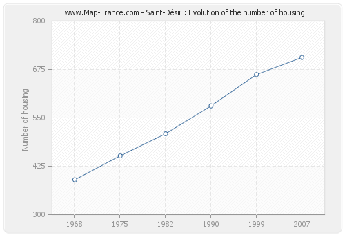 Saint-Désir : Evolution of the number of housing