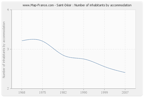 Saint-Désir : Number of inhabitants by accommodation