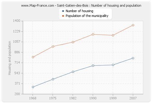 Saint-Gatien-des-Bois : Number of housing and population