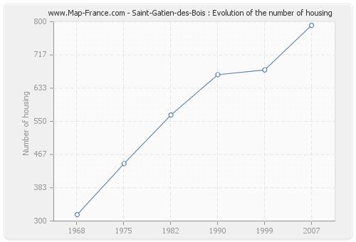 Saint-Gatien-des-Bois : Evolution of the number of housing