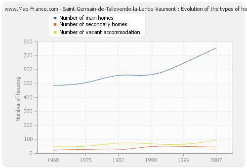 Saint-Germain-de-Tallevende-la-Lande-Vaumont : Evolution of the types of housing