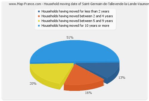 Household moving date of Saint-Germain-de-Tallevende-la-Lande-Vaumont