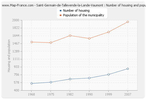 Saint-Germain-de-Tallevende-la-Lande-Vaumont : Number of housing and population