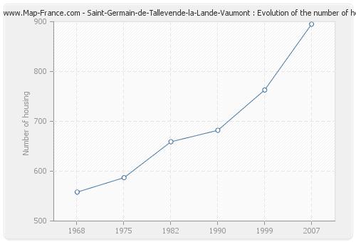 Saint-Germain-de-Tallevende-la-Lande-Vaumont : Evolution of the number of housing