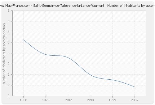 Saint-Germain-de-Tallevende-la-Lande-Vaumont : Number of inhabitants by accommodation