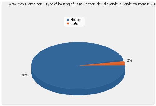 Type of housing of Saint-Germain-de-Tallevende-la-Lande-Vaumont in 2007