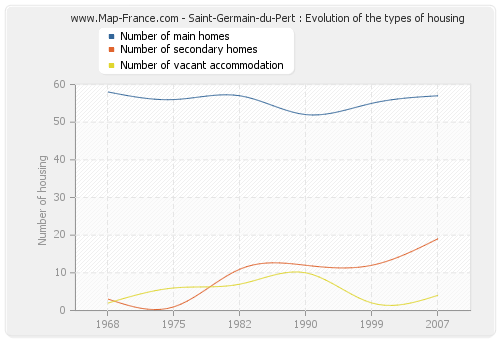 Saint-Germain-du-Pert : Evolution of the types of housing