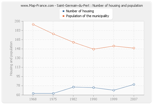 Saint-Germain-du-Pert : Number of housing and population