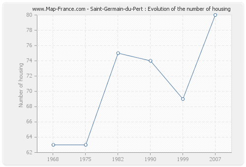 Saint-Germain-du-Pert : Evolution of the number of housing
