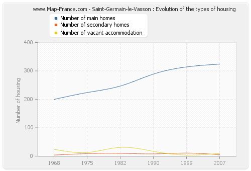 Saint-Germain-le-Vasson : Evolution of the types of housing